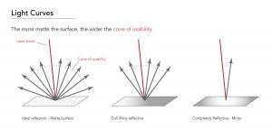 Triangulation lasers, surface material and the cone of usability