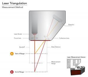 Laser Triangulation Measurement Method