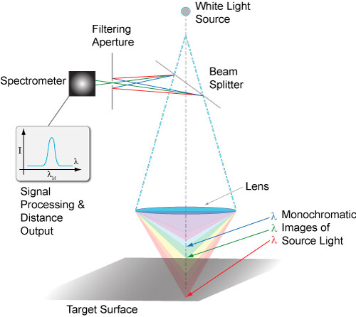 Principles Of Measurement Used By Laser Sensors And Scanners